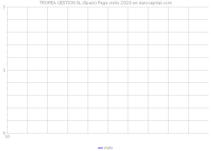 TROPEA GESTION SL (Spain) Page visits 2020