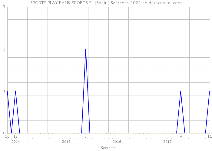 SPORTS PLAY RANK SPORTS SL (Spain) Searches 2021