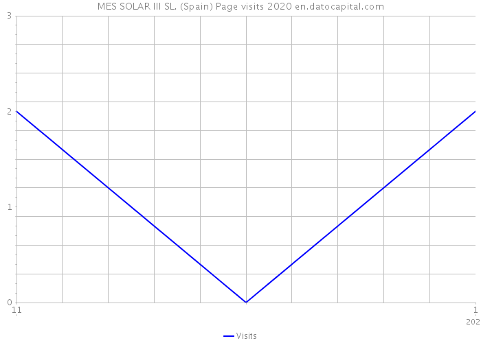 MES SOLAR III SL. (Spain) Page visits 2020
