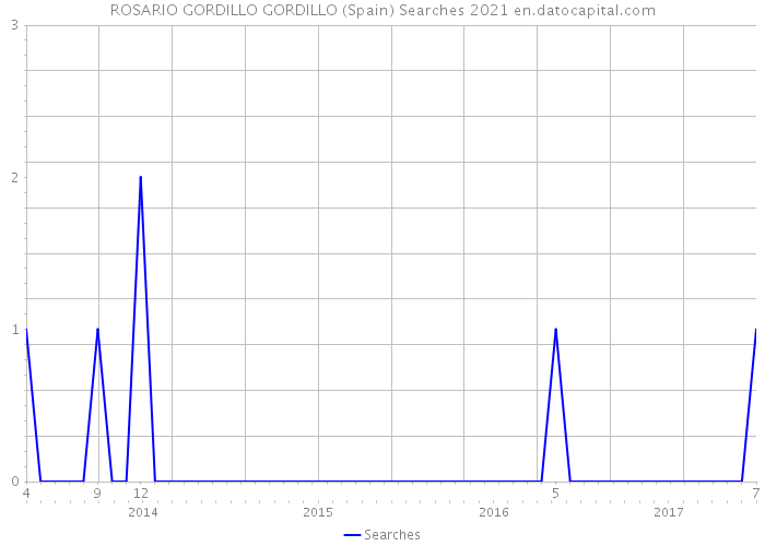 ROSARIO GORDILLO GORDILLO (Spain) Searches 2021