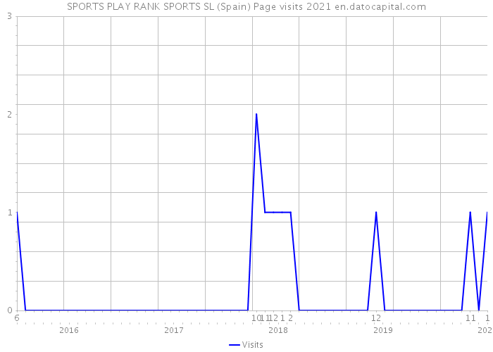 SPORTS PLAY RANK SPORTS SL (Spain) Page visits 2021