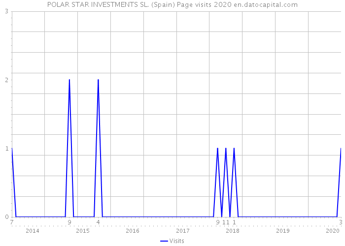 POLAR STAR INVESTMENTS SL. (Spain) Page visits 2020