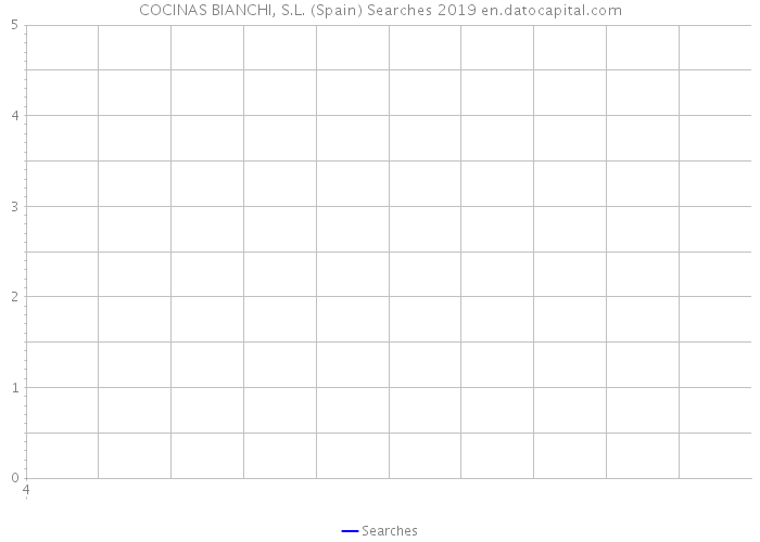 COCINAS BIANCHI, S.L. (Spain) Searches 2019