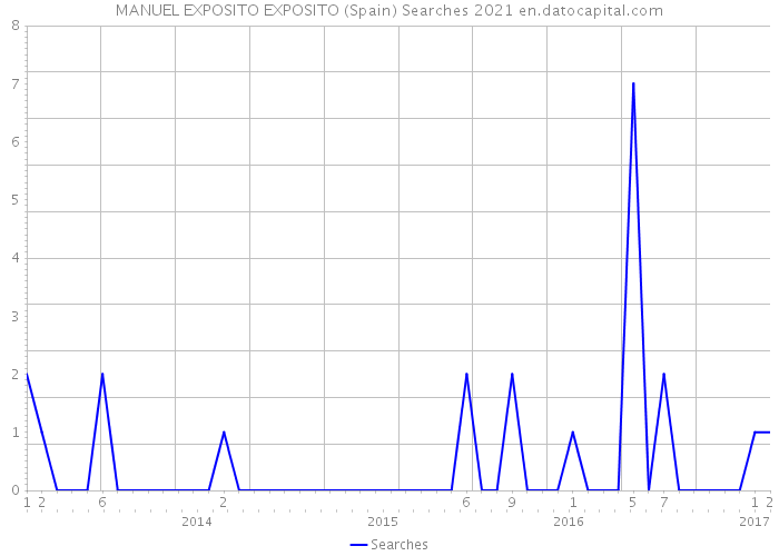 MANUEL EXPOSITO EXPOSITO (Spain) Searches 2021